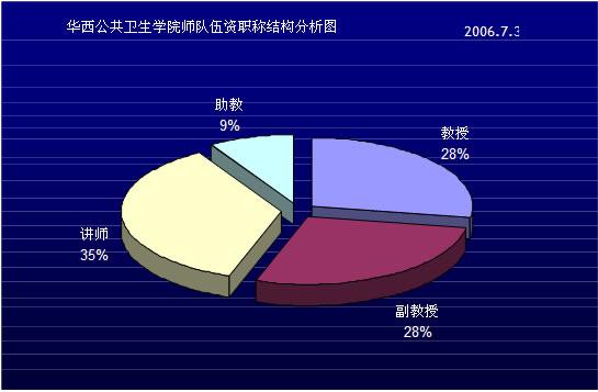 师资队伍年龄结构 表一:年龄结构表